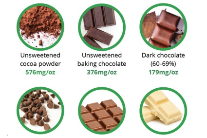 Different types of chocolate